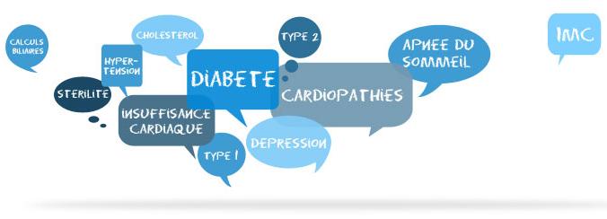 maladie causé par l'obésité